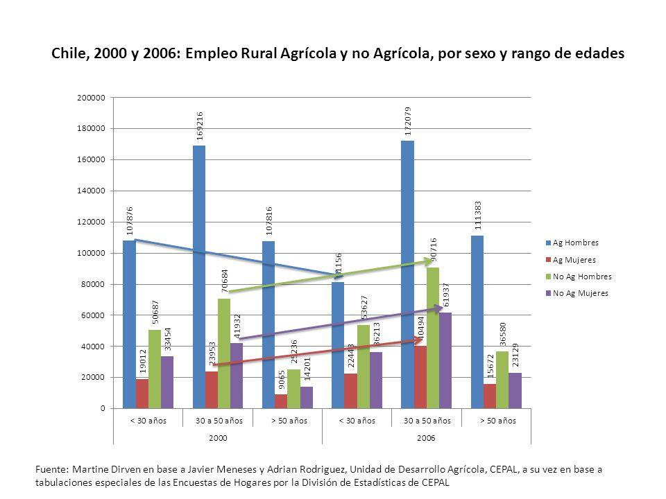 Chile, 2000 y 2006: Empleo Rural Agrícola y no Agrícola, por sexo y rango de edades