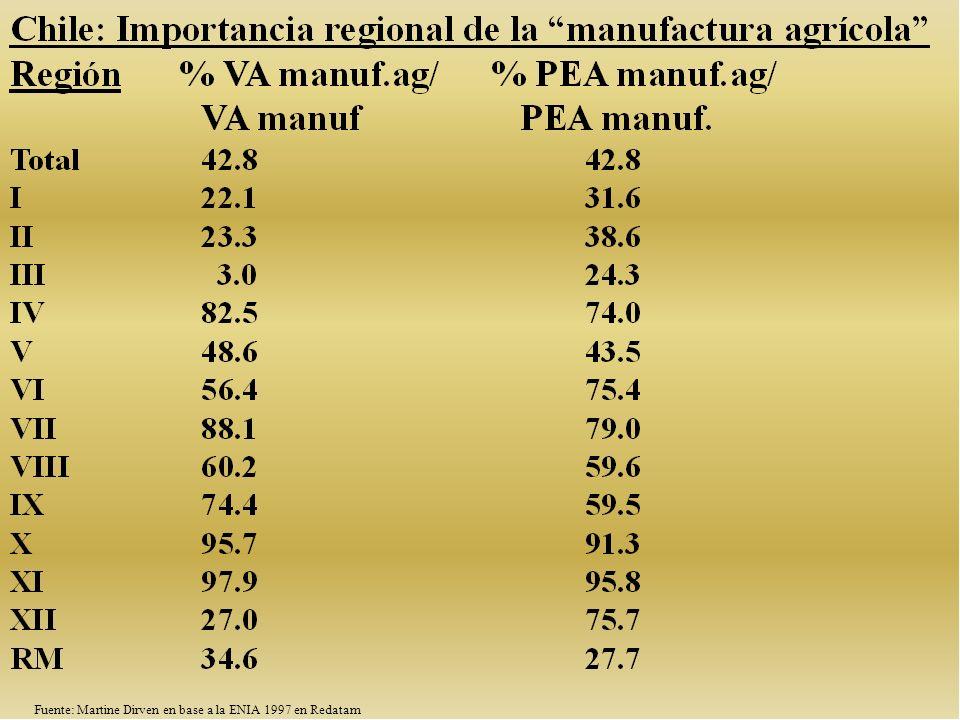 Fuente: Martine Dirven en base a la ENIA 1997 en Redatam