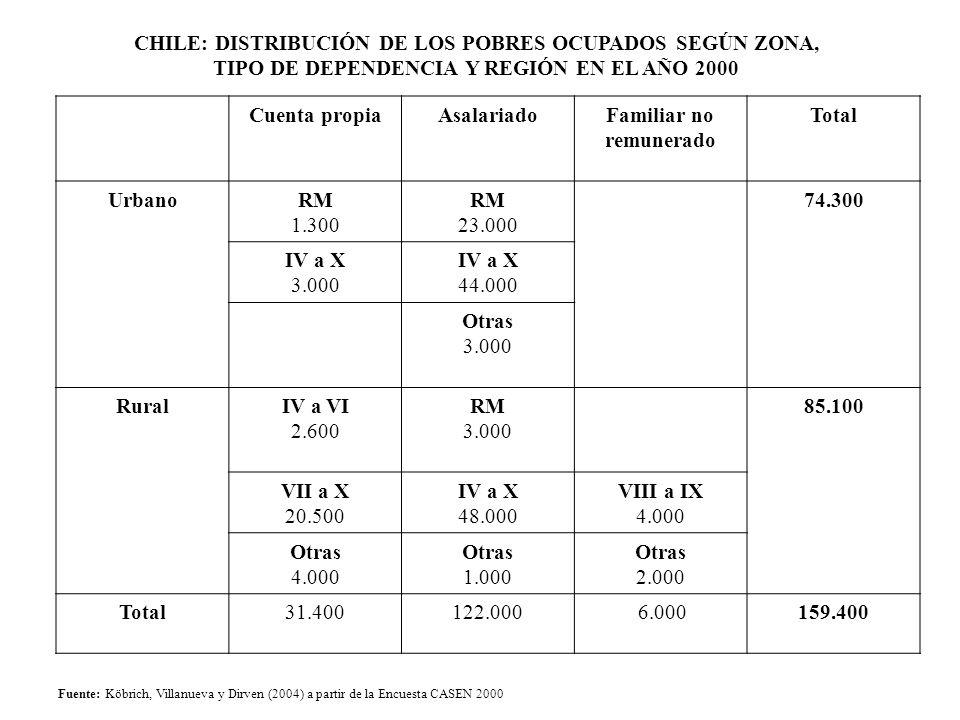 CHILE: DISTRIBUCIÓN DE LOS POBRES OCUPADOS SEGÚN ZONA,