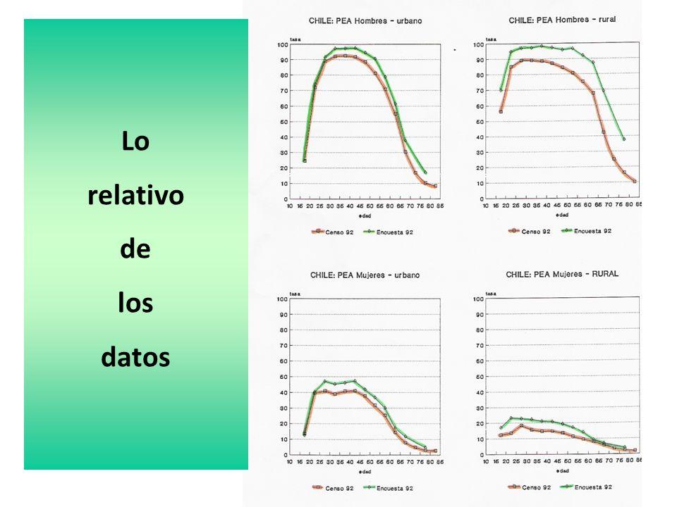 Lo relativo de los datos