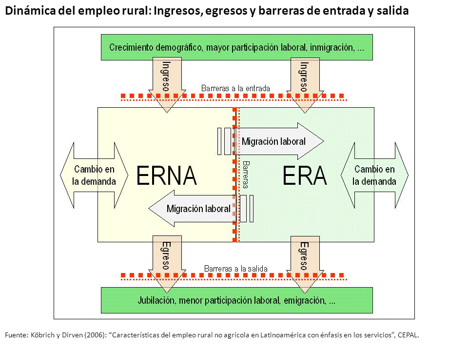 Dinámica del empleo rural: Ingresos, egresos y barreras de entrada y salida