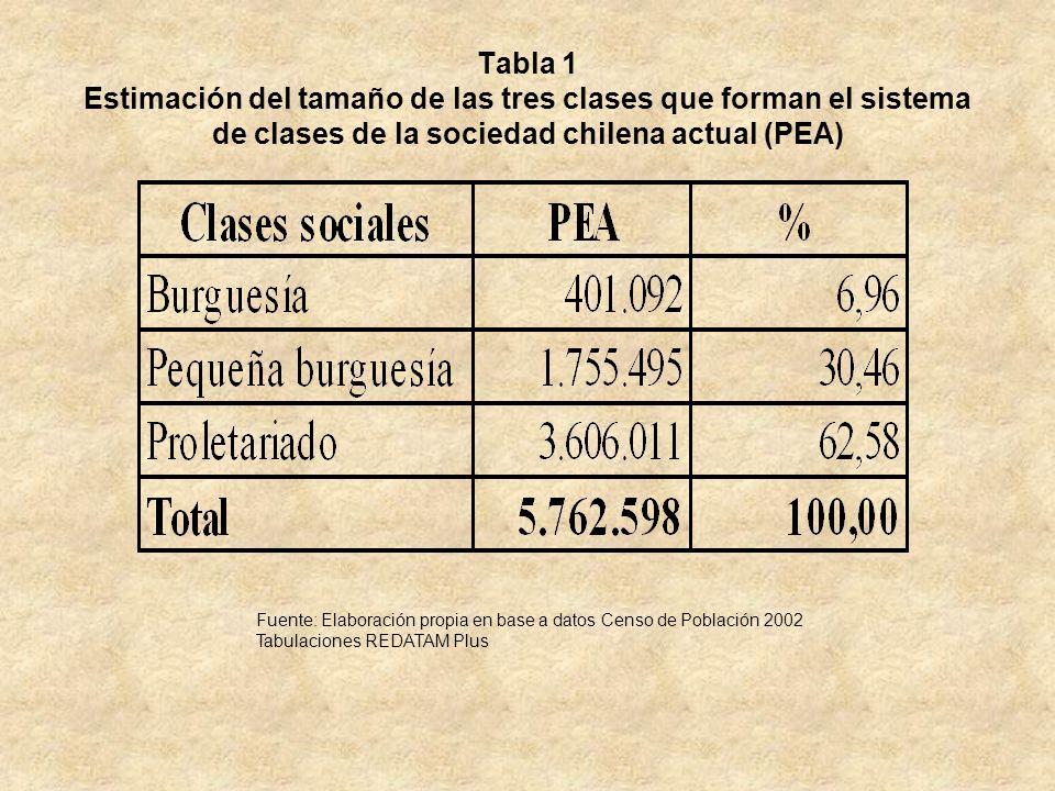 Tabla 1 Estimación del tamaño de las tres clases que forman el sistema de clases de la sociedad chilena actual (PEA)