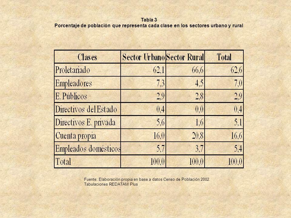 Tabla 3 Porcentaje de población que representa cada clase en los sectores urbano y rural.