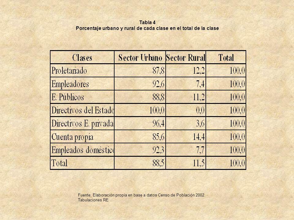 Porcentaje urbano y rural de cada clase en el total de la clase