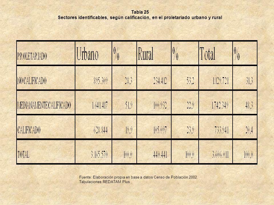 Tabla 25 Sectores identificables, según calificación, en el proletariado urbano y rural.