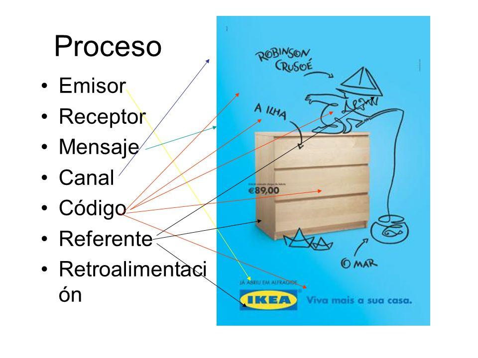 Proceso Emisor Receptor Mensaje Canal Código Referente