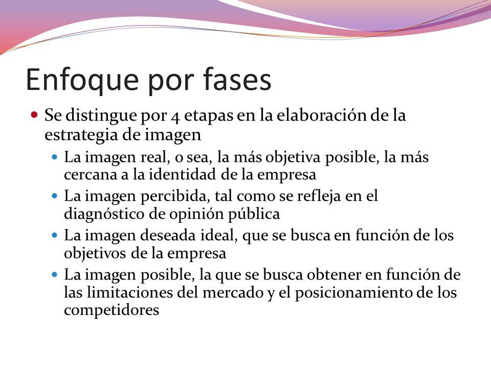 Enfoque por fases Se distingue por 4 etapas en la elaboración de la estrategia de imagen.