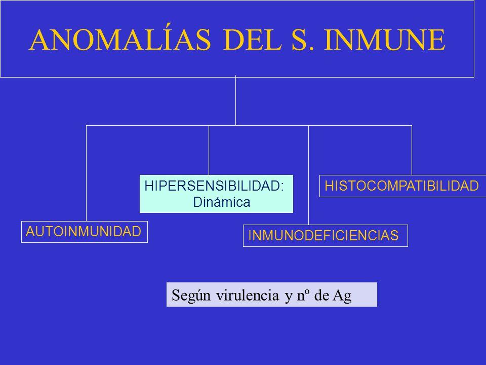 ANOMALÍAS DEL S. INMUNE Según virulencia y nº de Ag