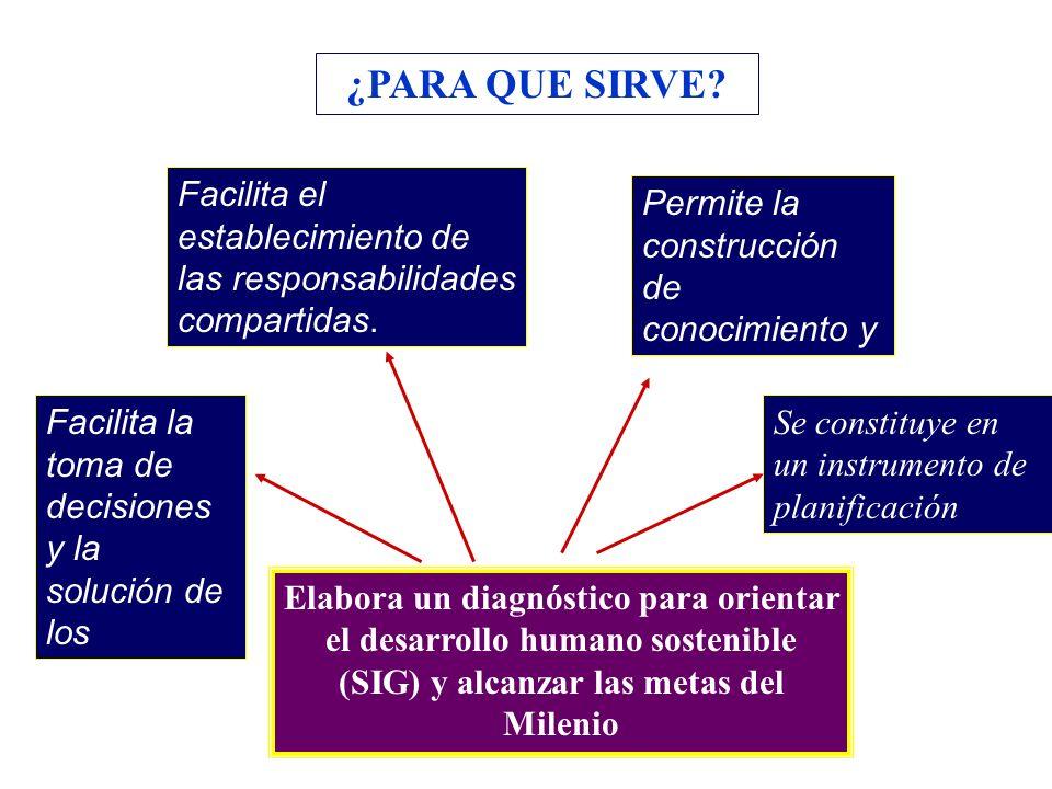 ¿PARA QUE SIRVE Facilita el establecimiento de las responsabilidades compartidas. Permite la construcción de conocimiento y capacidades.