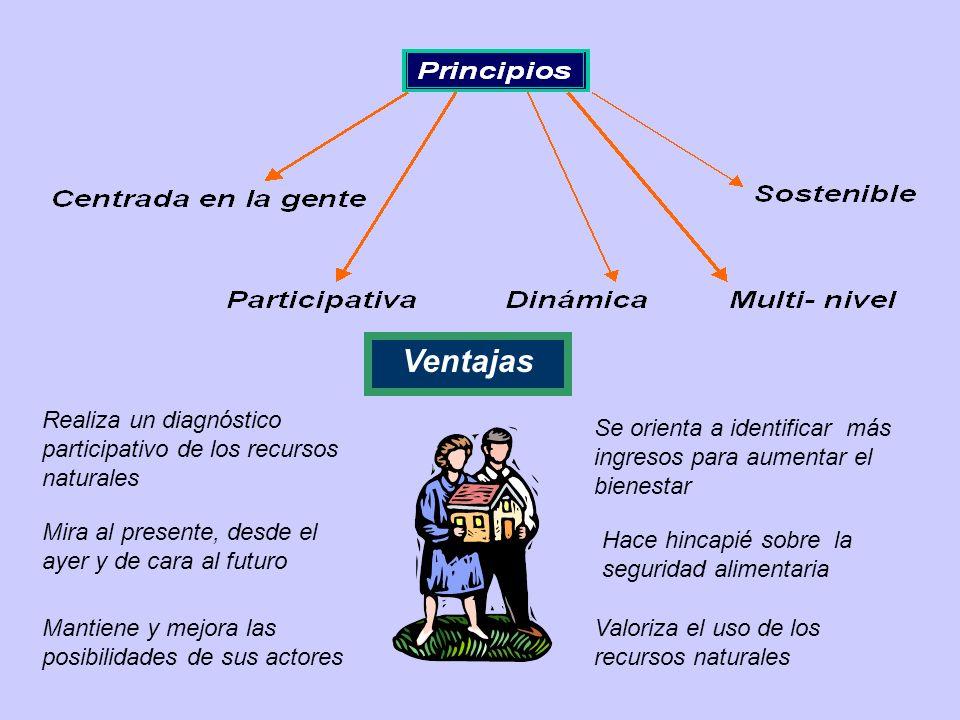 Ventajas Realiza un diagnóstico participativo de los recursos naturales. Se orienta a identificar más ingresos para aumentar el bienestar.
