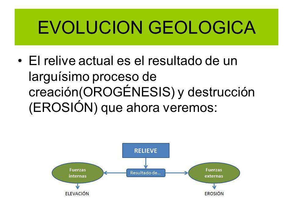 EVOLUCION GEOLOGICA El relive actual es el resultado de un larguísimo proceso de creación(OROGÉNESIS) y destrucción (EROSIÓN) que ahora veremos: