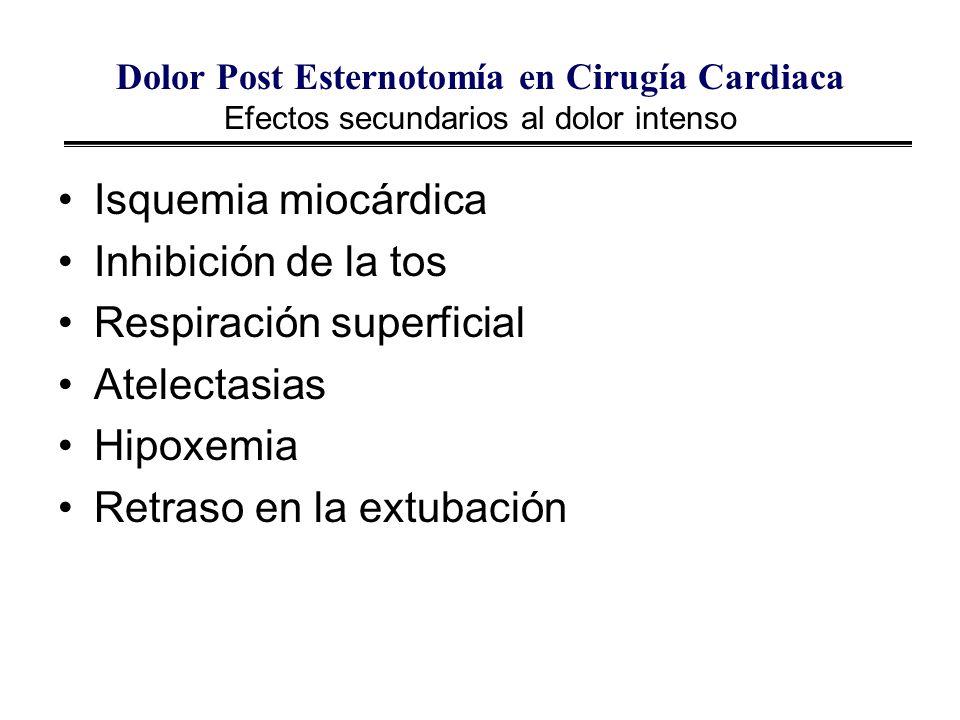 Respiración superficial Atelectasias Hipoxemia