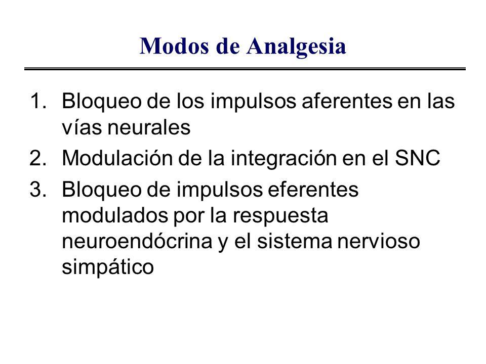 Modos de Analgesia Bloqueo de los impulsos aferentes en las vías neurales. Modulación de la integración en el SNC.