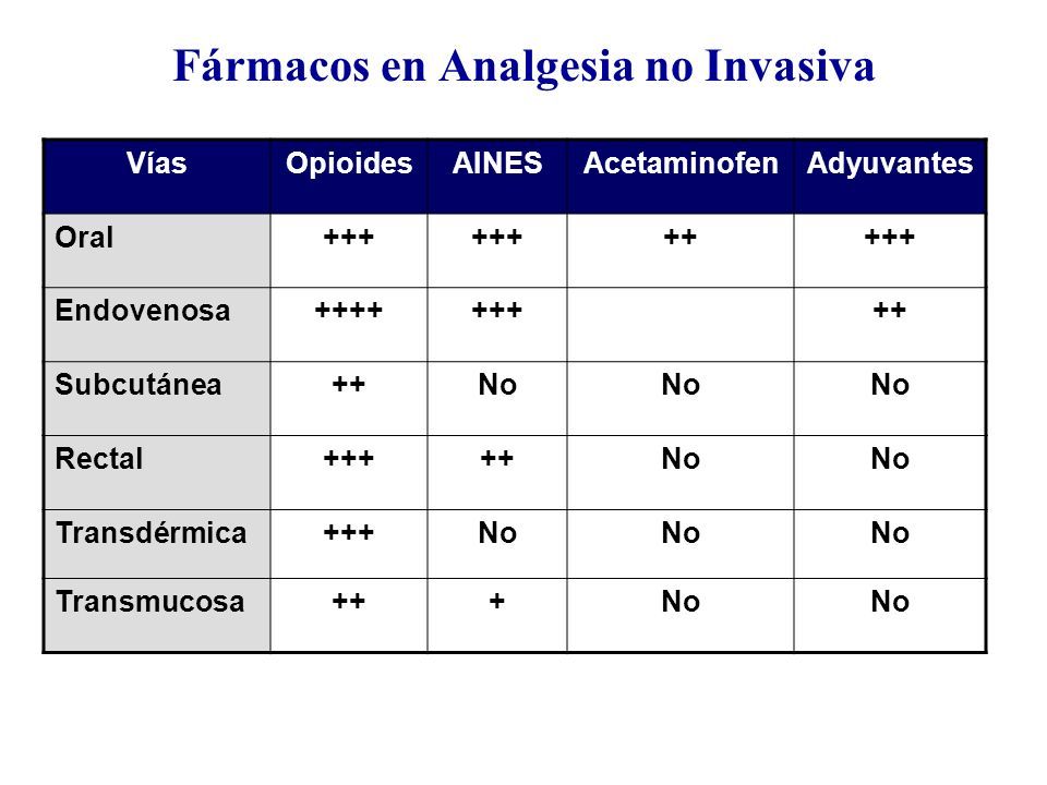 Fármacos en Analgesia no Invasiva