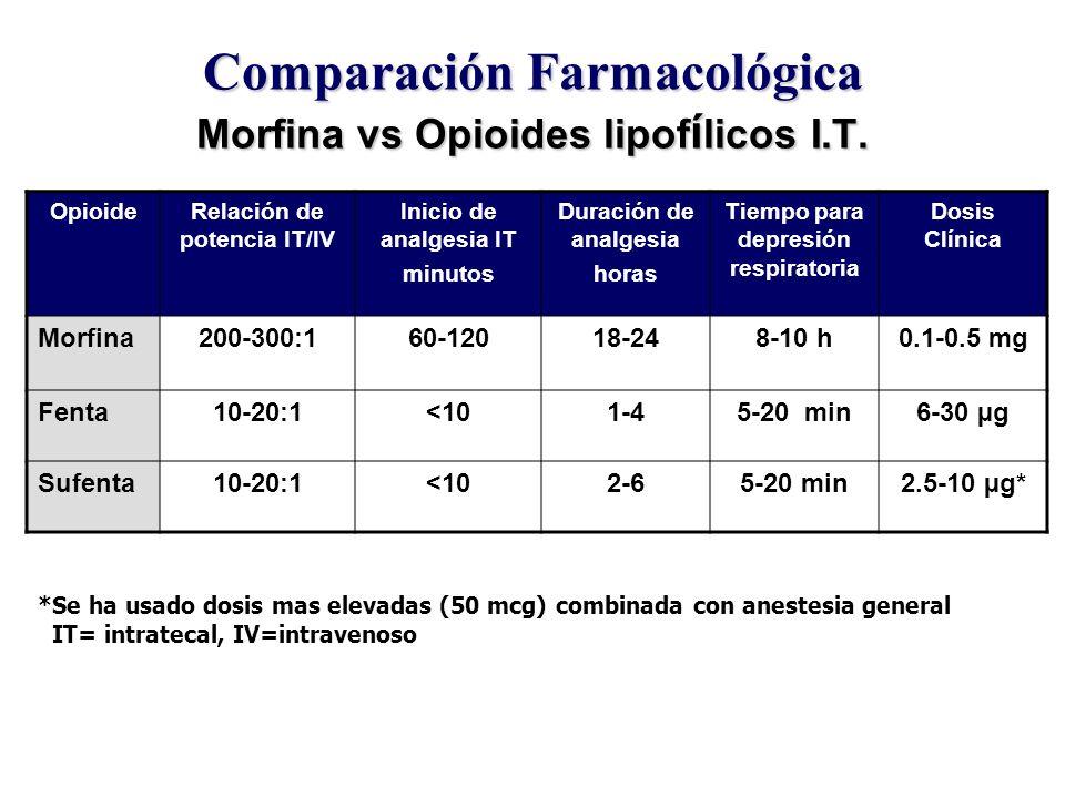 Comparación Farmacológica Morfina vs Opioides lipofílicos I.T.