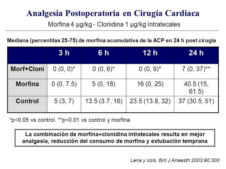 Analgesia Postoperatoria en Cirugía Cardiaca Morfina 4 μg/kg - Clonidina 1 μg/kg Intratecales