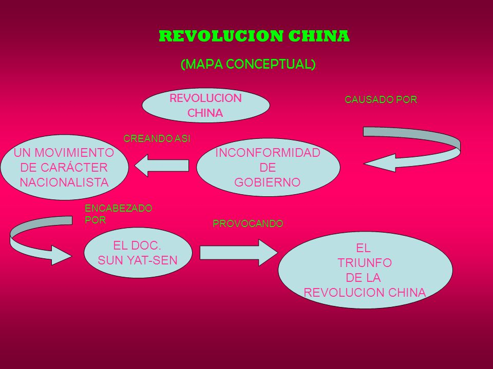 REVOLUCION CHINA (MAPA CONCEPTUAL) REVOLUCION CHINA UN MOVIMIENTO