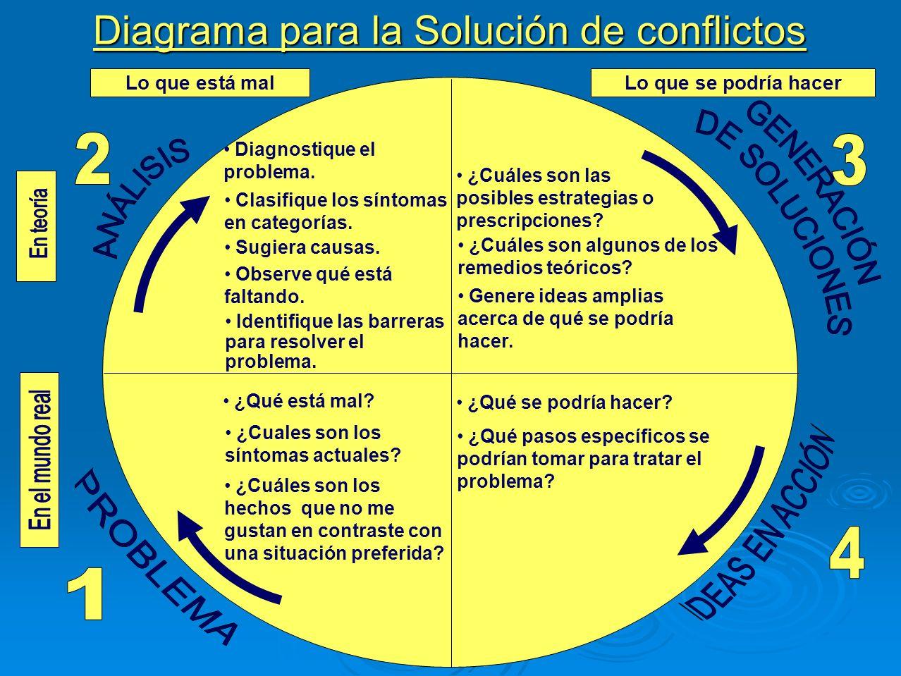 Diagrama para la Solución de conflictos
