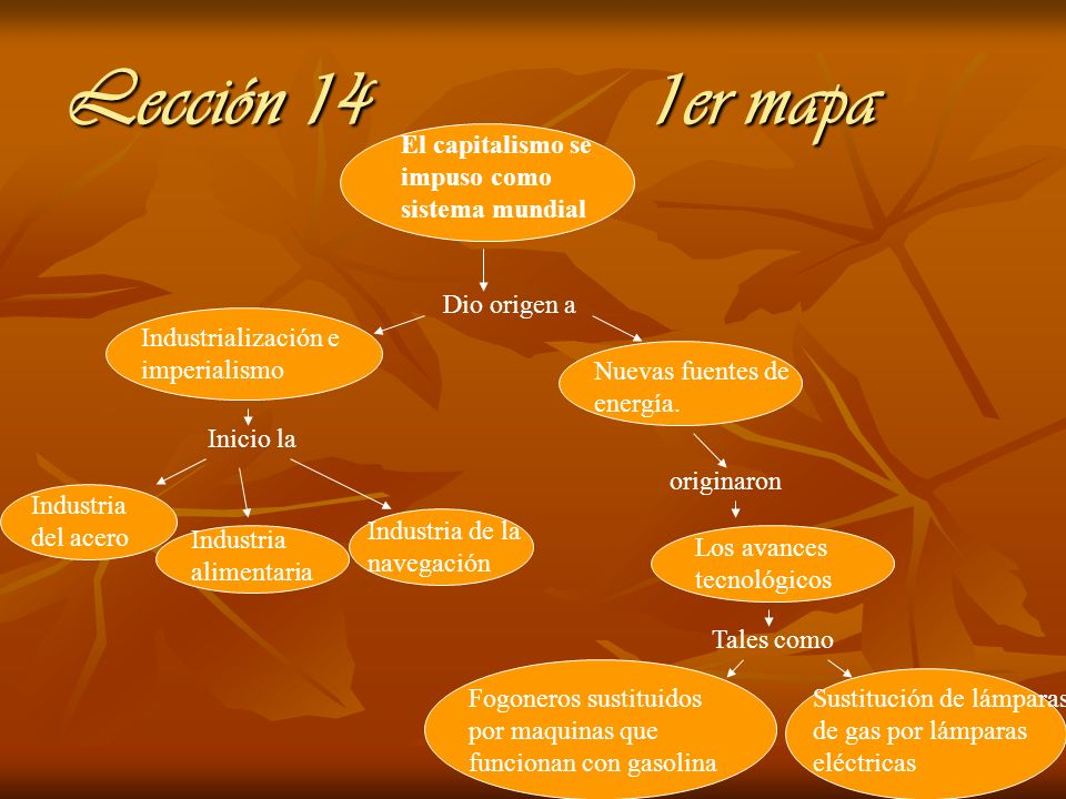 Lección 14 1er mapa El capitalismo se impuso como sistema mundial