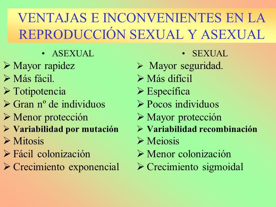 VENTAJAS E INCONVENIENTES EN LA REPRODUCCIÓN SEXUAL Y ASEXUAL