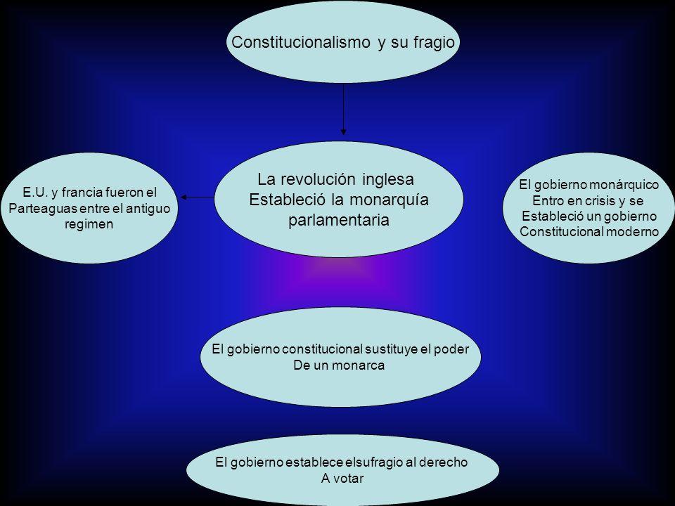 Constitucionalismo y su fragio