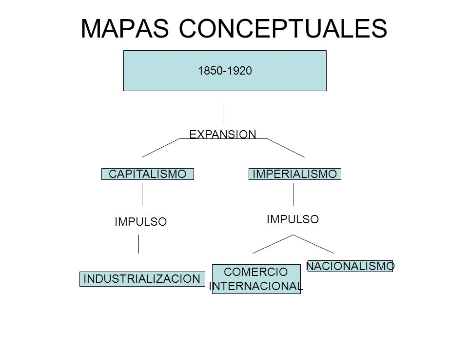 MAPAS CONCEPTUALES 1850-1920 EXPANSION CAPITALISMO IMPERIALISMO