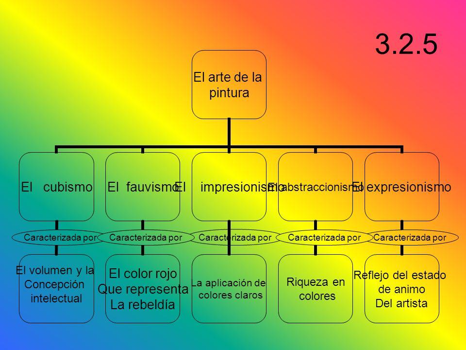 3.2.5 Caracterizada por Caracterizada por Caracterizada por