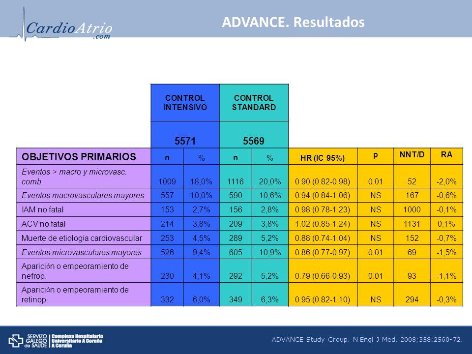 ADVANCE. Resultados 5571 5569 OBJETIVOS PRIMARIOS n CONTROL INTENSIVO