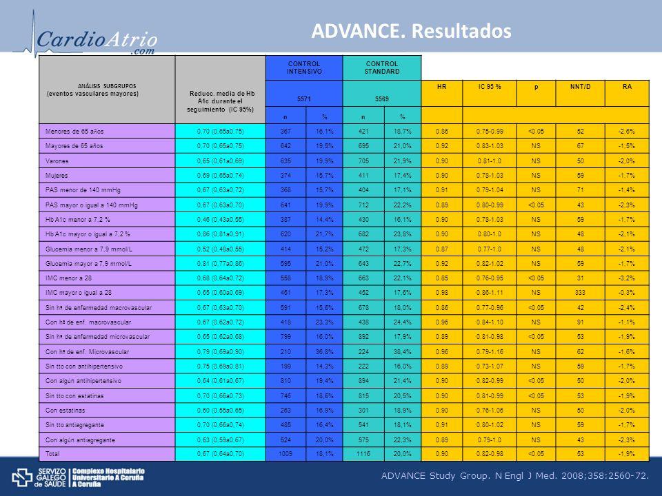 Reducc. media de Hb A1c durante el seguimiento (IC 95%)