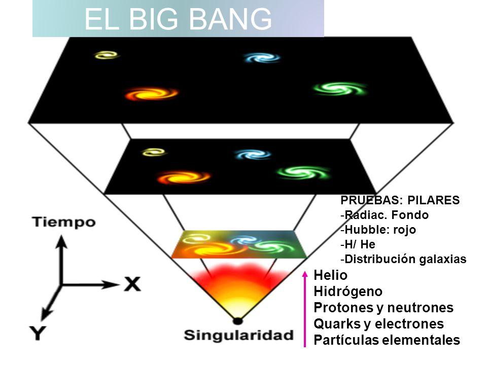 EL BIG BANG Helio Hidrógeno Protones y neutrones Quarks y electrones