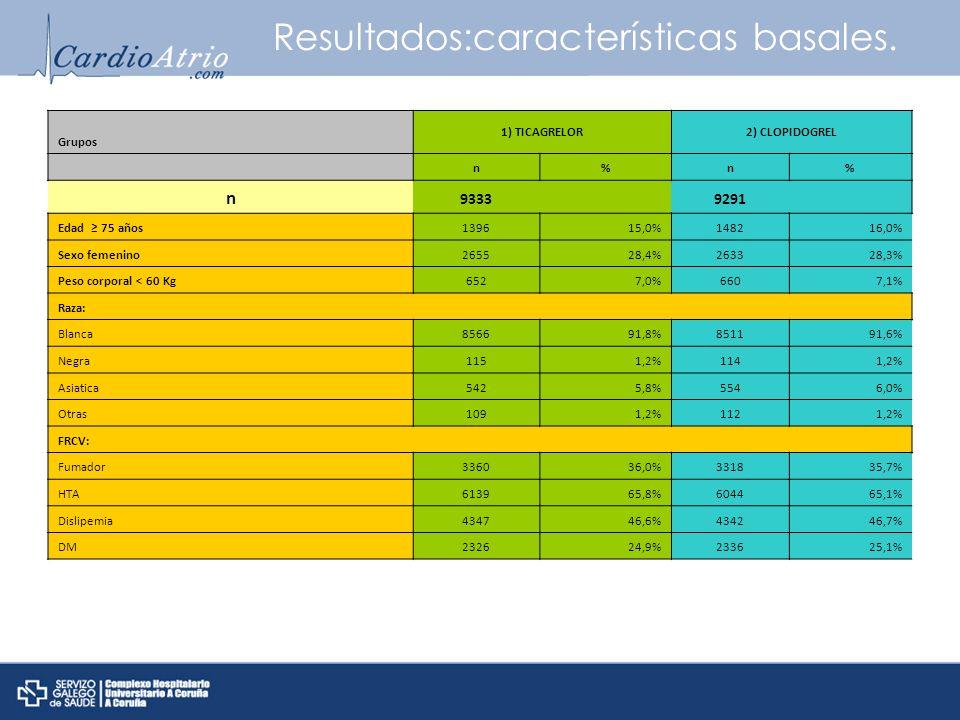 Resultados:características basales.