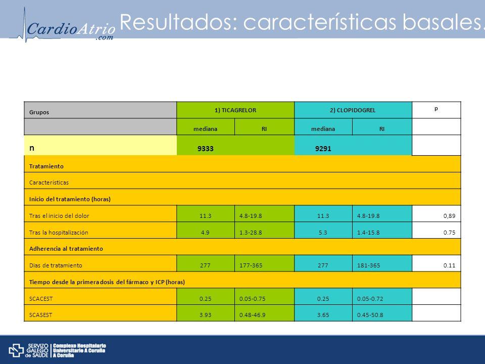 Resultados: características basales.