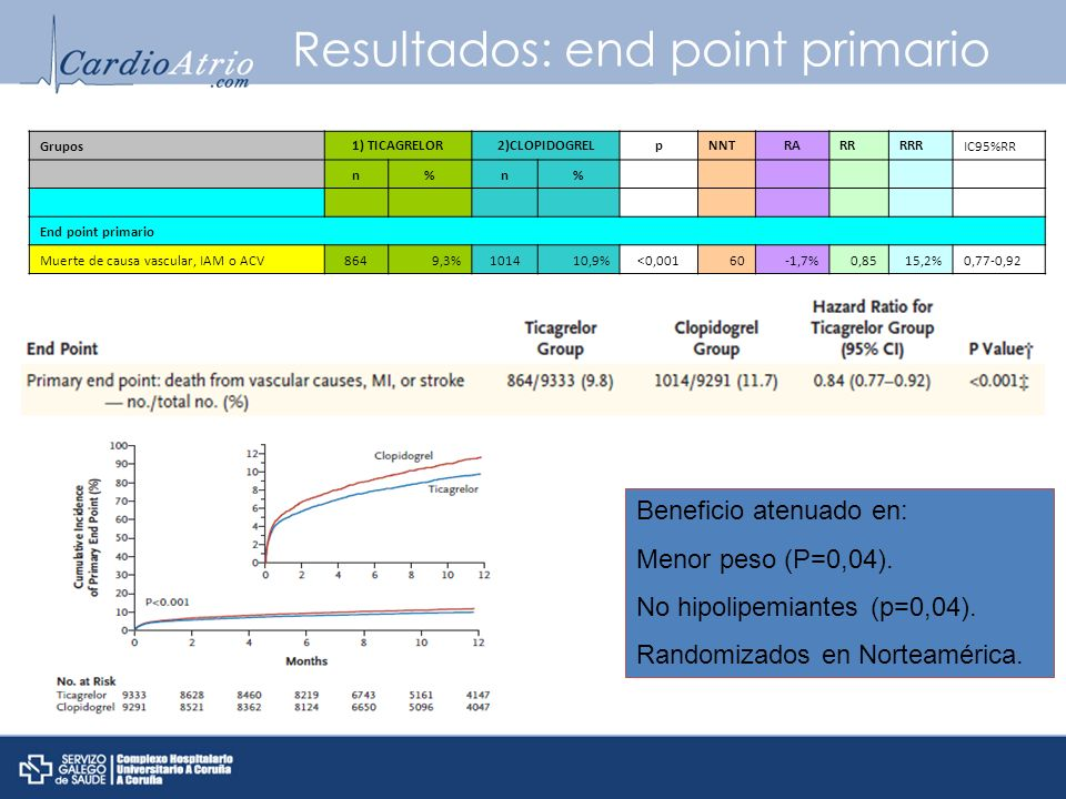 Resultados: end point primario