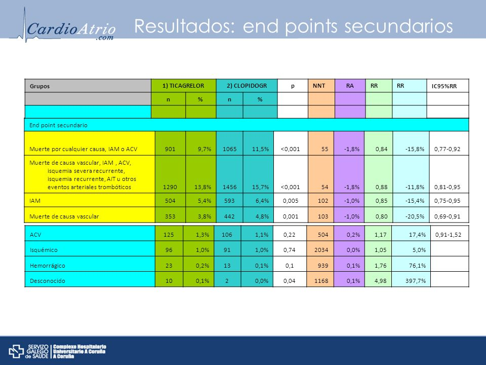 Resultados: end points secundarios
