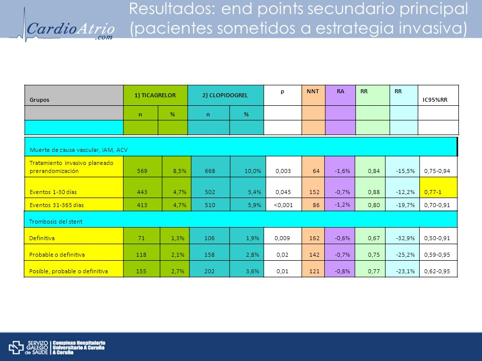 Resultados: end points secundario principal (pacientes sometidos a estrategia invasiva)