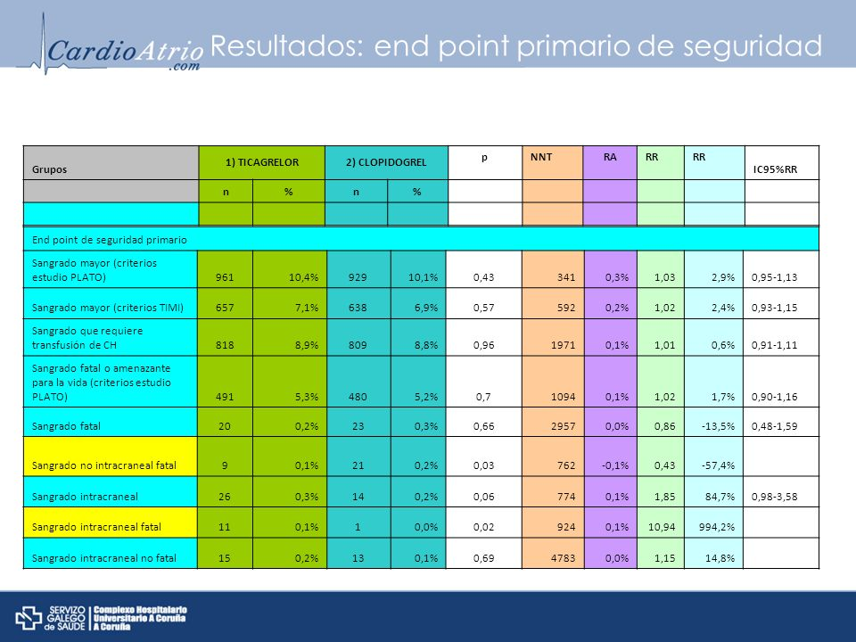 Resultados: end point primario de seguridad