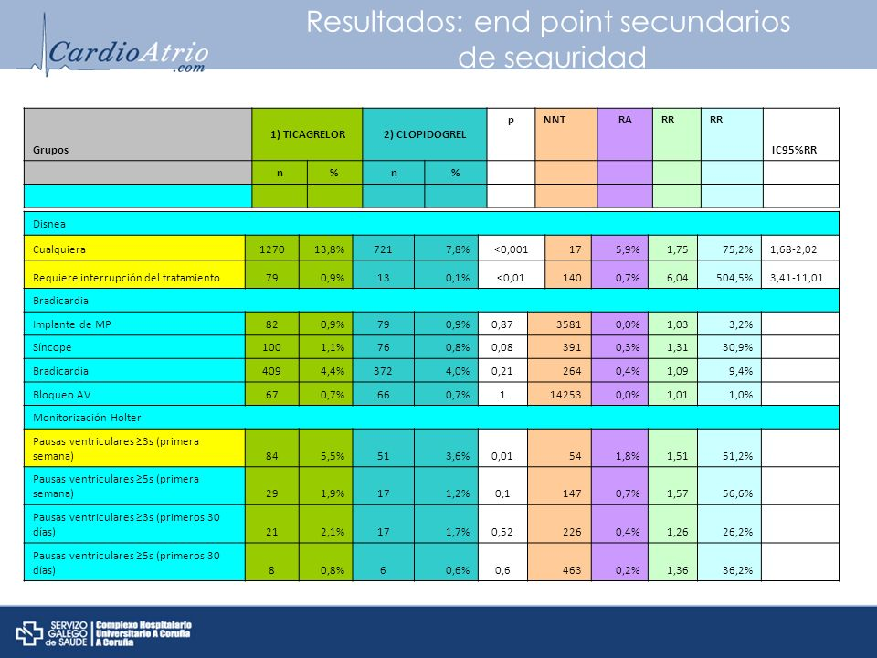 Resultados: end point secundarios de seguridad