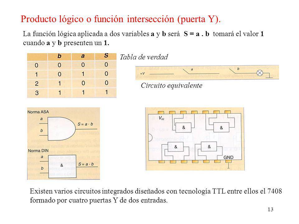 Producto lógico o función intersección (puerta Y).