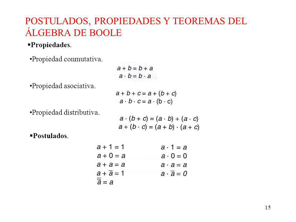 POSTULADOS, PROPIEDADES Y TEOREMAS DEL ÁLGEBRA DE BOOLE