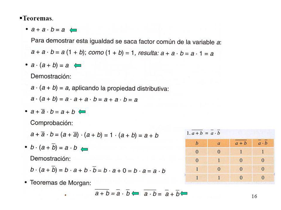 Teoremas.