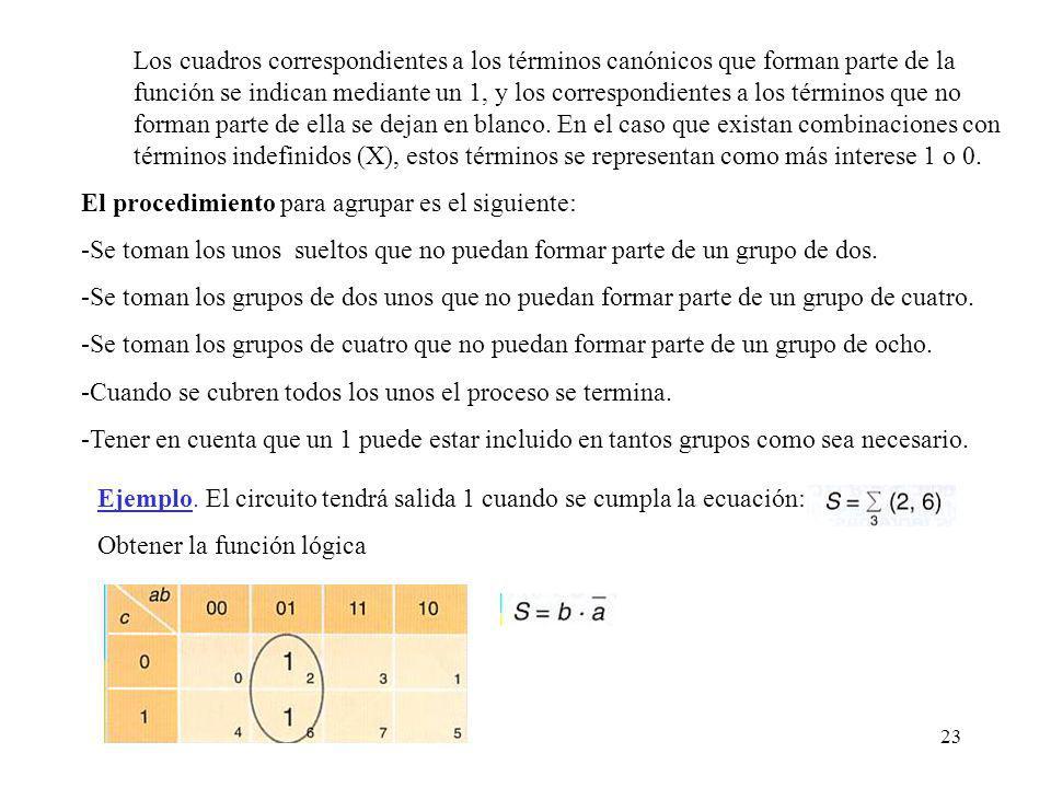Los cuadros correspondientes a los términos canónicos que forman parte de la función se indican mediante un 1, y los correspondientes a los términos que no forman parte de ella se dejan en blanco. En el caso que existan combinaciones con términos indefinidos (X), estos términos se representan como más interese 1 o 0.