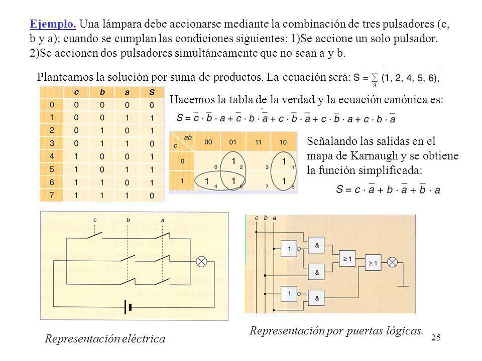 Ejemplo. Una lámpara debe accionarse mediante la combinación de tres pulsadores (c, b y a); cuando se cumplan las condiciones siguientes: 1)Se accione un solo pulsador. 2)Se accionen dos pulsadores simultáneamente que no sean a y b.