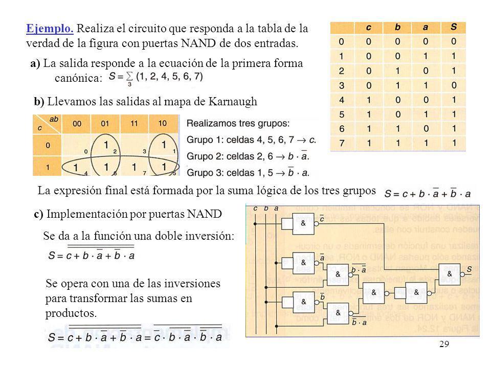 Ejemplo. Realiza el circuito que responda a la tabla de la verdad de la figura con puertas NAND de dos entradas.