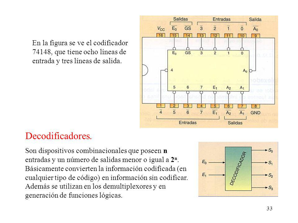 En la figura se ve el codificador 74148, que tiene ocho líneas de entrada y tres líneas de salida.