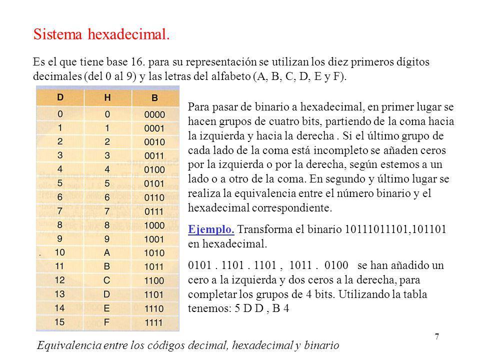 Sistema hexadecimal.