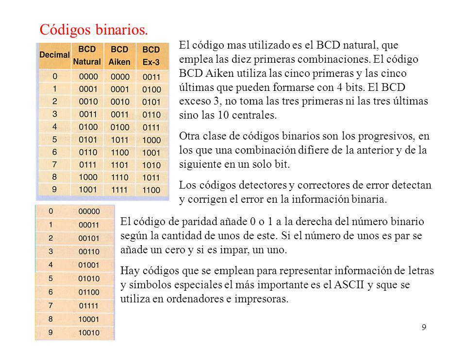 Códigos binarios.