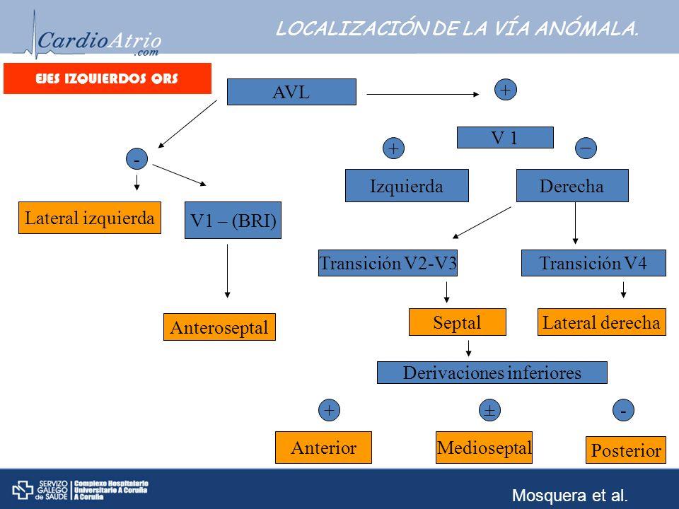 LOCALIZACIÓN DE LA VÍA ANÓMALA.