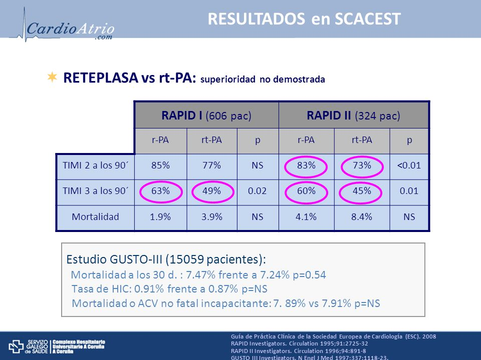 RESULTADOS en SCACEST RETEPLASA vs rt-PA: superioridad no demostrada