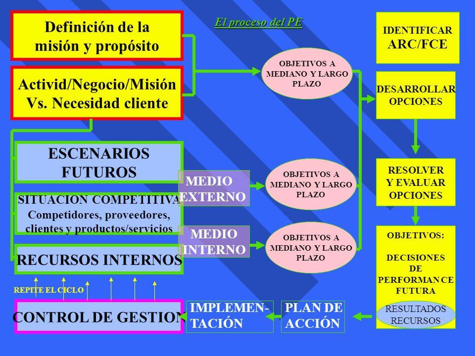 Activid/Negocio/Misión Vs. Necesidad cliente