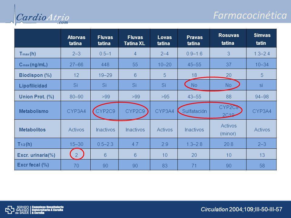 Farmacocinética Atorvas Fluvas Lovas Pravas Rosuvas Simvas Tmax (h)